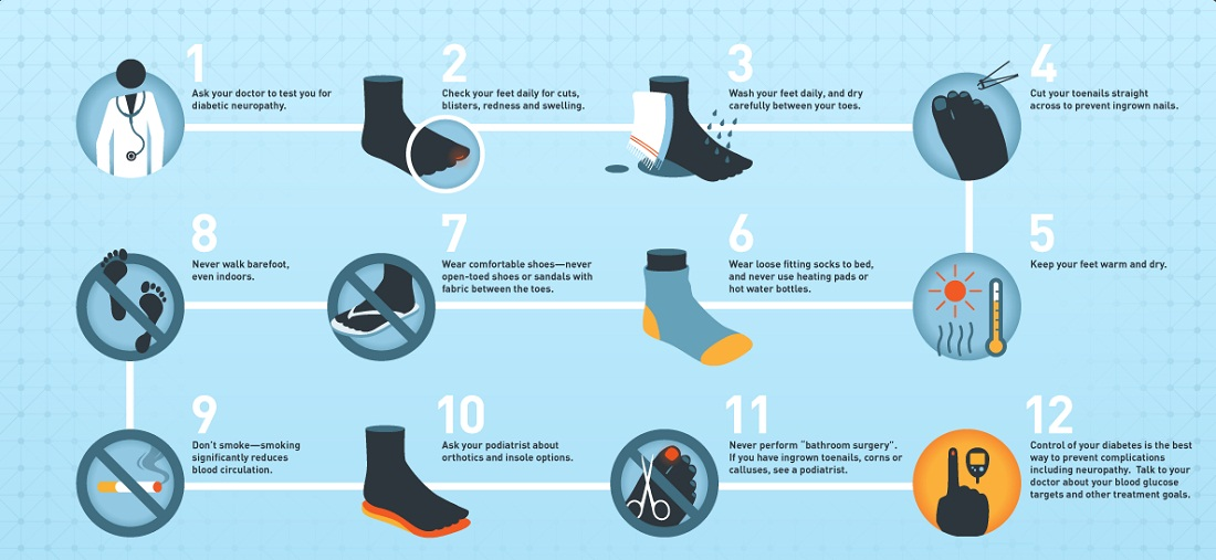 Diabetics' Guide To Foot Care
